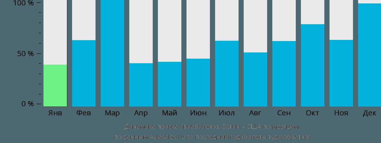 Динамика поиска авиабилетов из Остина в США по месяцам