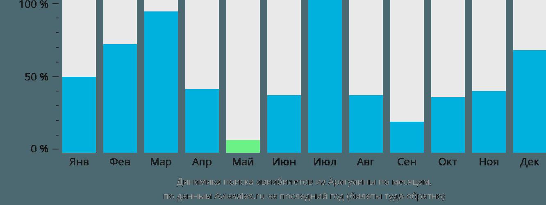 Динамика поиска авиабилетов из Арагуаины по месяцам