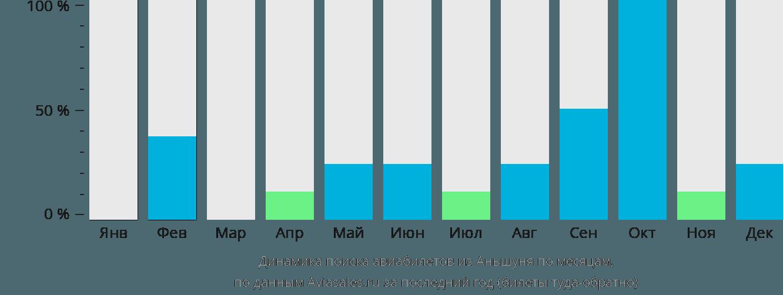 Динамика поиска авиабилетов из Аньшуня по месяцам