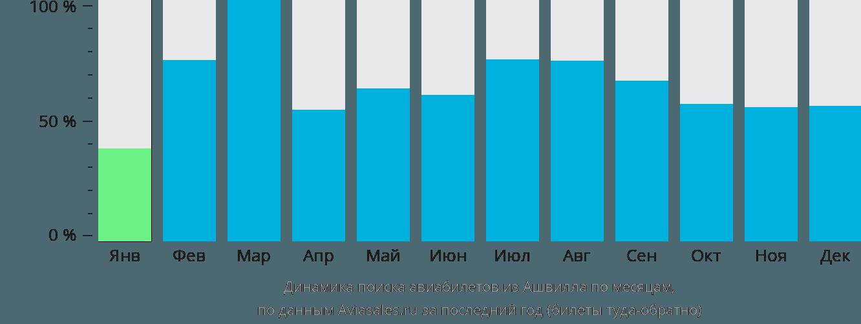 Динамика поиска авиабилетов из Ашвилла по месяцам