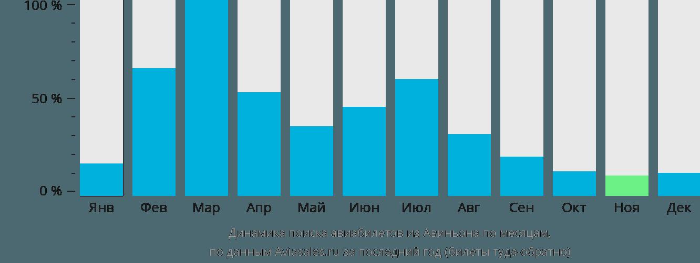 Динамика поиска авиабилетов из Авиньона по месяцам