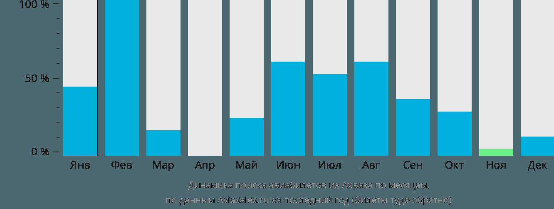 Динамика поиска авиабилетов из Ахваза по месяцам