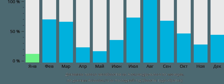 Динамика поиска авиабилетов из Александруполиса по месяцам