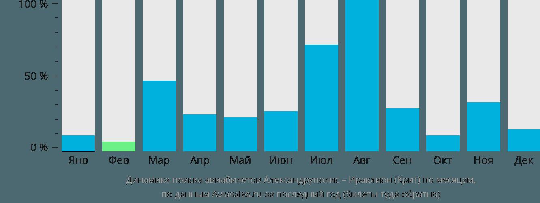 Динамика поиска авиабилетов из Александруполиса в Ираклион (Крит) по месяцам