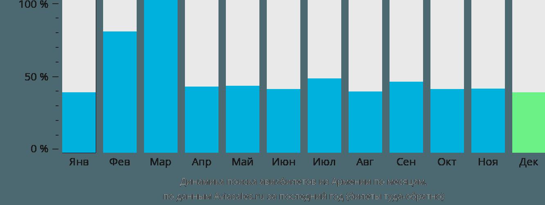 Динамика поиска авиабилетов из Армении по месяцам