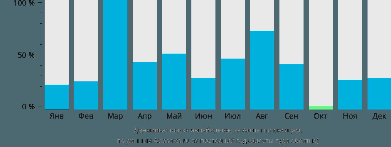 Динамика поиска авиабилетов из Акиты по месяцам