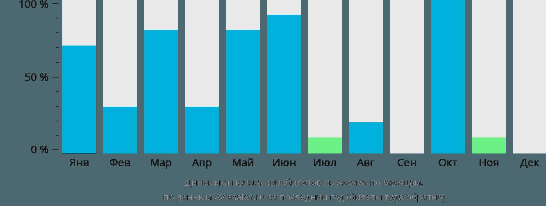 Динамика поиска авиабилетов из Аксума по месяцам