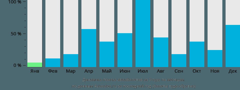Динамика поиска авиабилетов из Улуру по месяцам