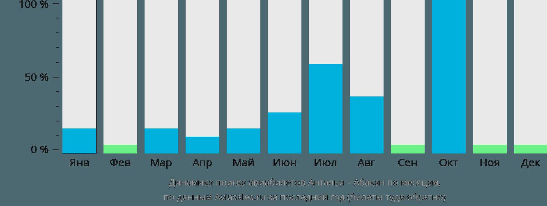 Динамика поиска авиабилетов из Антальи в Абакан по месяцам