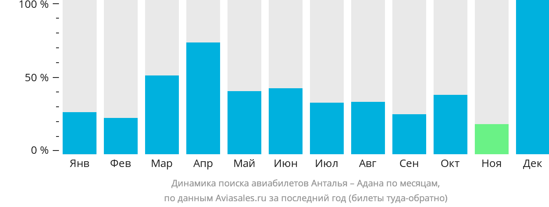 Динамика поиска авиабилетов из Антальи в Адану по месяцам