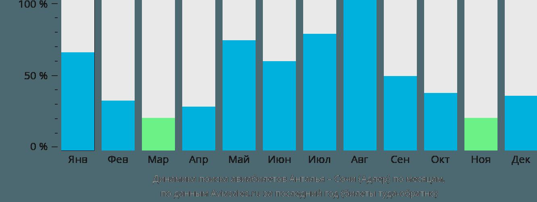Динамика поиска авиабилетов из Антальи в Сочи  по месяцам
