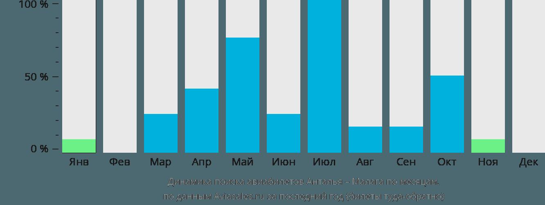 Динамика поиска авиабилетов из Антальи в Малагу по месяцам