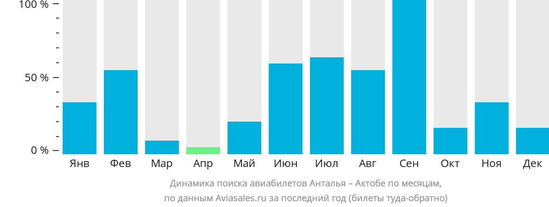 Динамика поиска авиабилетов из Антальи в Актобе по месяцам