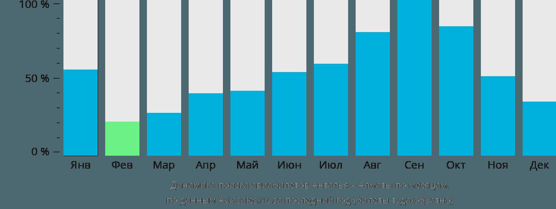 Динамика поиска авиабилетов из Антальи в Алматы по месяцам