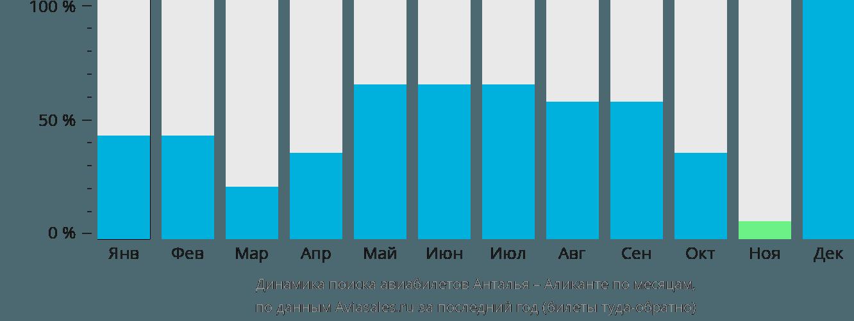 Динамика поиска авиабилетов из Антальи в Аликанте по месяцам