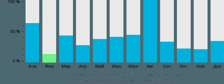 Динамика поиска авиабилетов из Антальи в Амман по месяцам