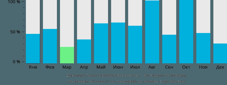 Динамика поиска авиабилетов из Антальи в Амстердам по месяцам