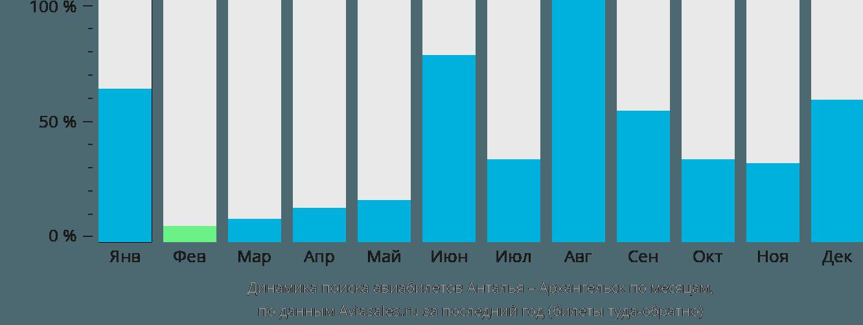 Динамика поиска авиабилетов из Антальи в Архангельск по месяцам