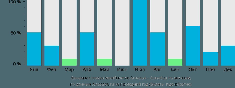 Динамика поиска авиабилетов из Антальи в Ашхабад по месяцам