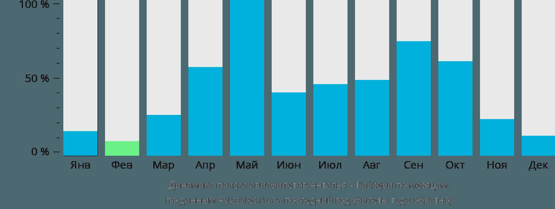 Динамика поиска авиабилетов из Антальи в Кайсери по месяцам