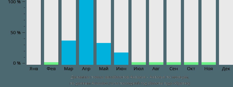 Динамика поиска авиабилетов из Антальи в Анталью по месяцам