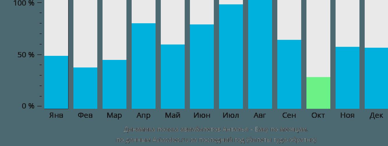 Динамика поиска авиабилетов из Антальи в Баку по месяцам