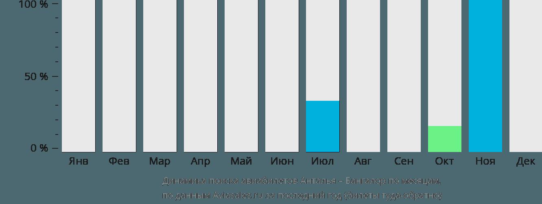 Динамика поиска авиабилетов из Антальи в Бангалор по месяцам