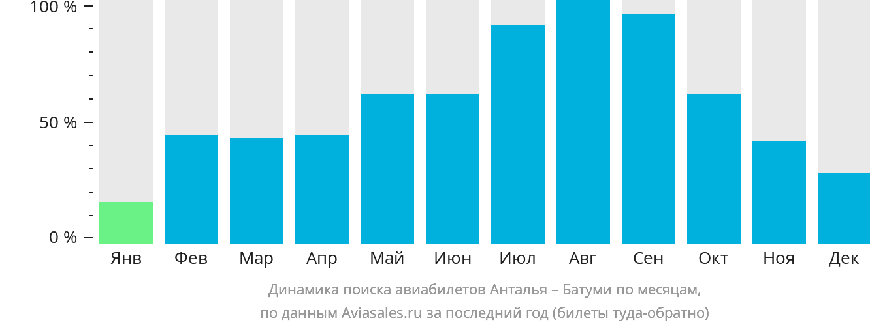 Динамика поиска авиабилетов из Антальи в Батуми по месяцам