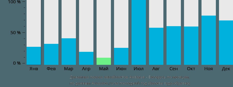 Динамика поиска авиабилетов из Антальи в Беларусь по месяцам