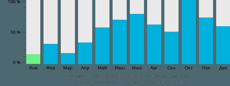 Динамика поиска авиабилетов из Антальи в Челябинск по месяцам