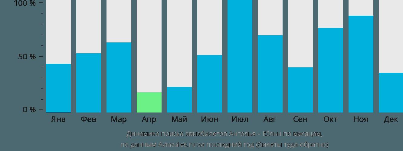 Динамика поиска авиабилетов из Антальи в Кёльн по месяцам