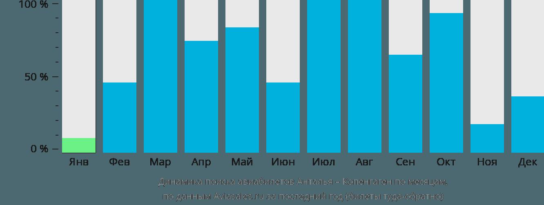 Динамика поиска авиабилетов из Антальи в Копенгаген по месяцам