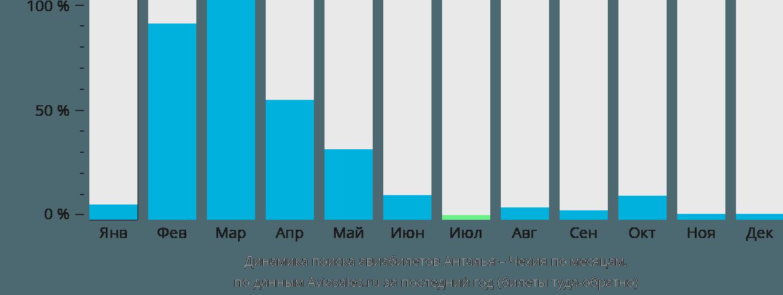 Динамика поиска авиабилетов из Антальи в Чехию по месяцам