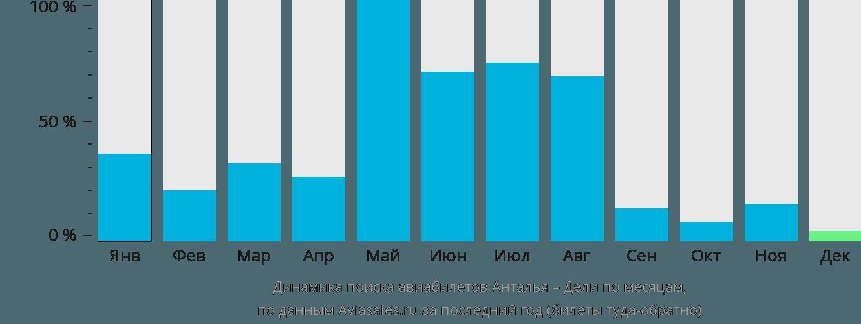 Динамика поиска авиабилетов из Антальи в Дели по месяцам