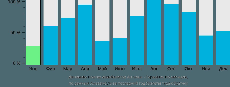 Динамика поиска авиабилетов из Антальи в Германию по месяцам