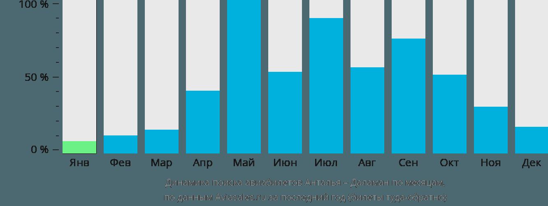 Динамика поиска авиабилетов из Антальи в Даламан по месяцам