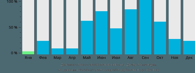 Динамика поиска авиабилетов из Антальи в Днепр по месяцам
