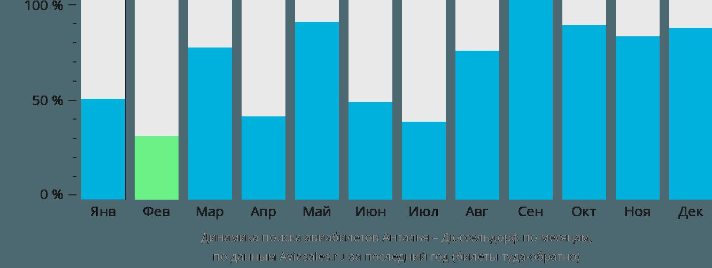 Динамика поиска авиабилетов из Антальи в Дюссельдорф по месяцам