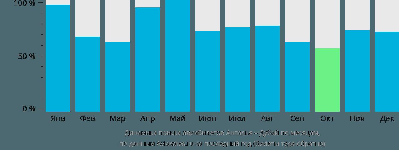 Динамика поиска авиабилетов из Антальи в Дубай по месяцам
