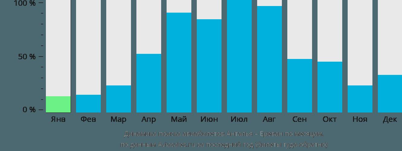 Динамика поиска авиабилетов из Антальи в Ереван по месяцам