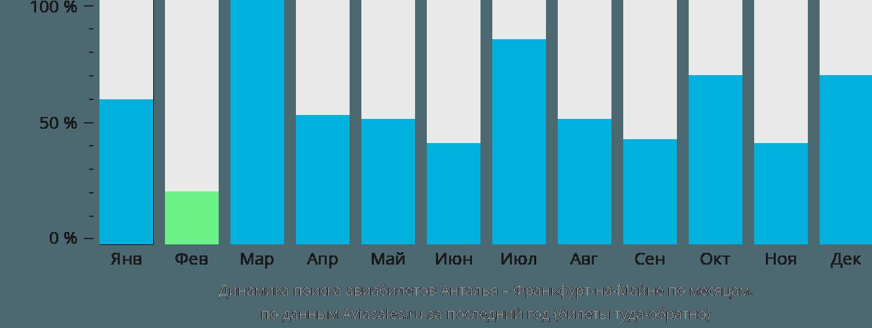 Динамика поиска авиабилетов из Антальи во Франкфурт-на-Майне по месяцам