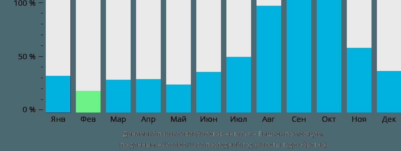 Динамика поиска авиабилетов из Антальи в Бишкек по месяцам