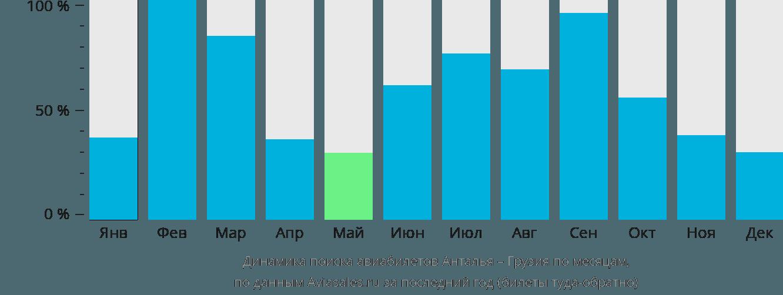 Динамика поиска авиабилетов из Антальи в Грузию по месяцам