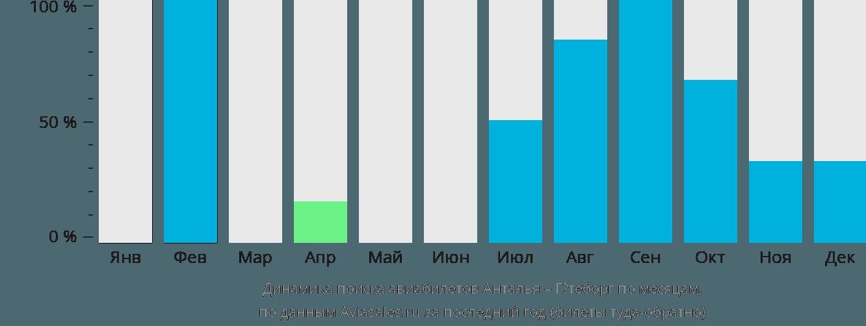 Динамика поиска авиабилетов из Антальи в Гётеборг по месяцам