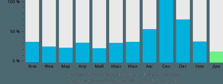 Динамика поиска авиабилетов из Антальи в Грецию по месяцам