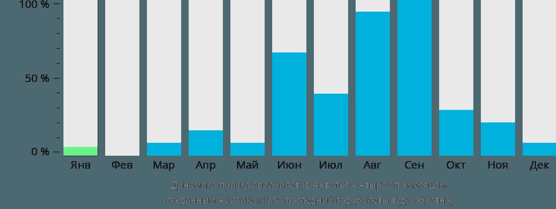 Динамика поиска авиабилетов из Антальи в Атырау по месяцам