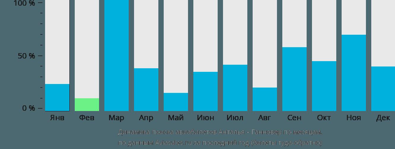Динамика поиска авиабилетов из Антальи в Ганновер по месяцам