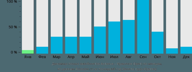 Динамика поиска авиабилетов из Антальи в Ираклион (Крит) по месяцам