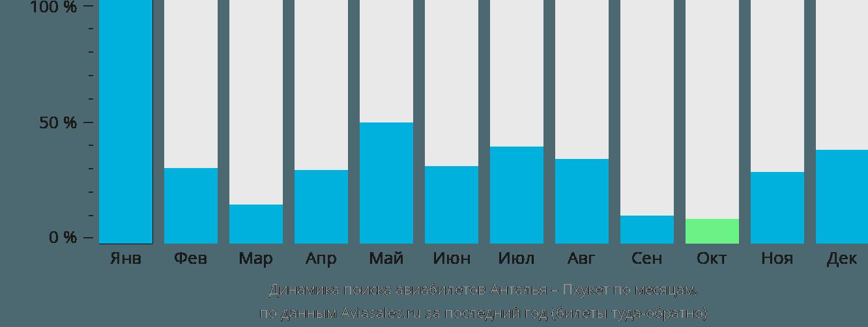 Динамика поиска авиабилетов из Антальи на Пхукет по месяцам