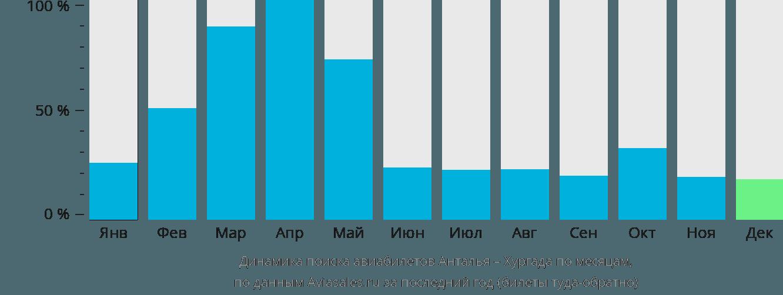 Динамика поиска авиабилетов из Антальи в Хургаду по месяцам
